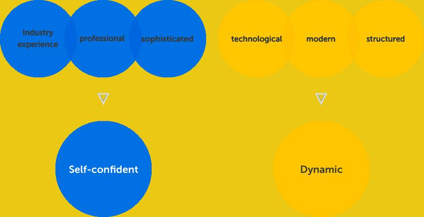 flecsable brand attributes - Bärenstark - Digitale Lösungen
